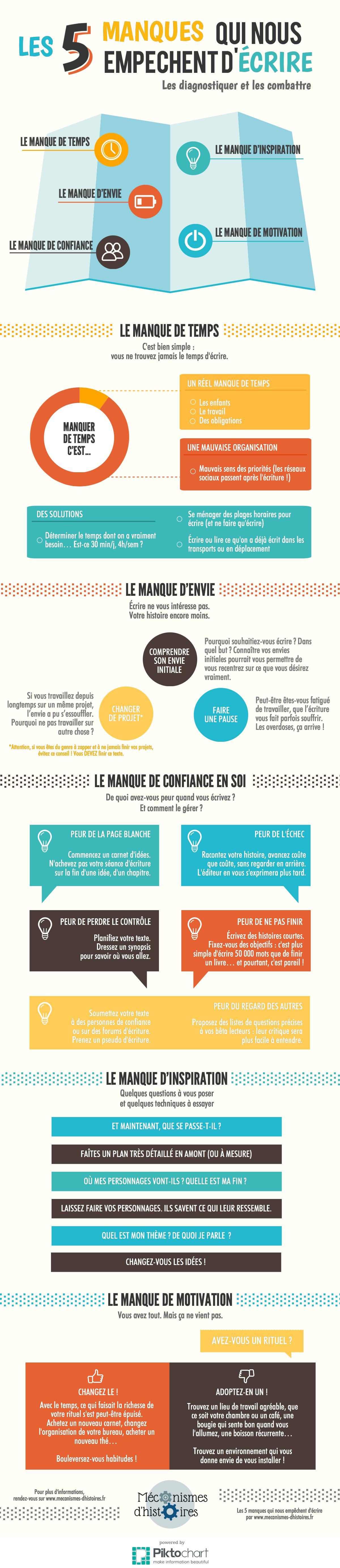 Infographie : Ces manques qui nous empêchent d'écrire