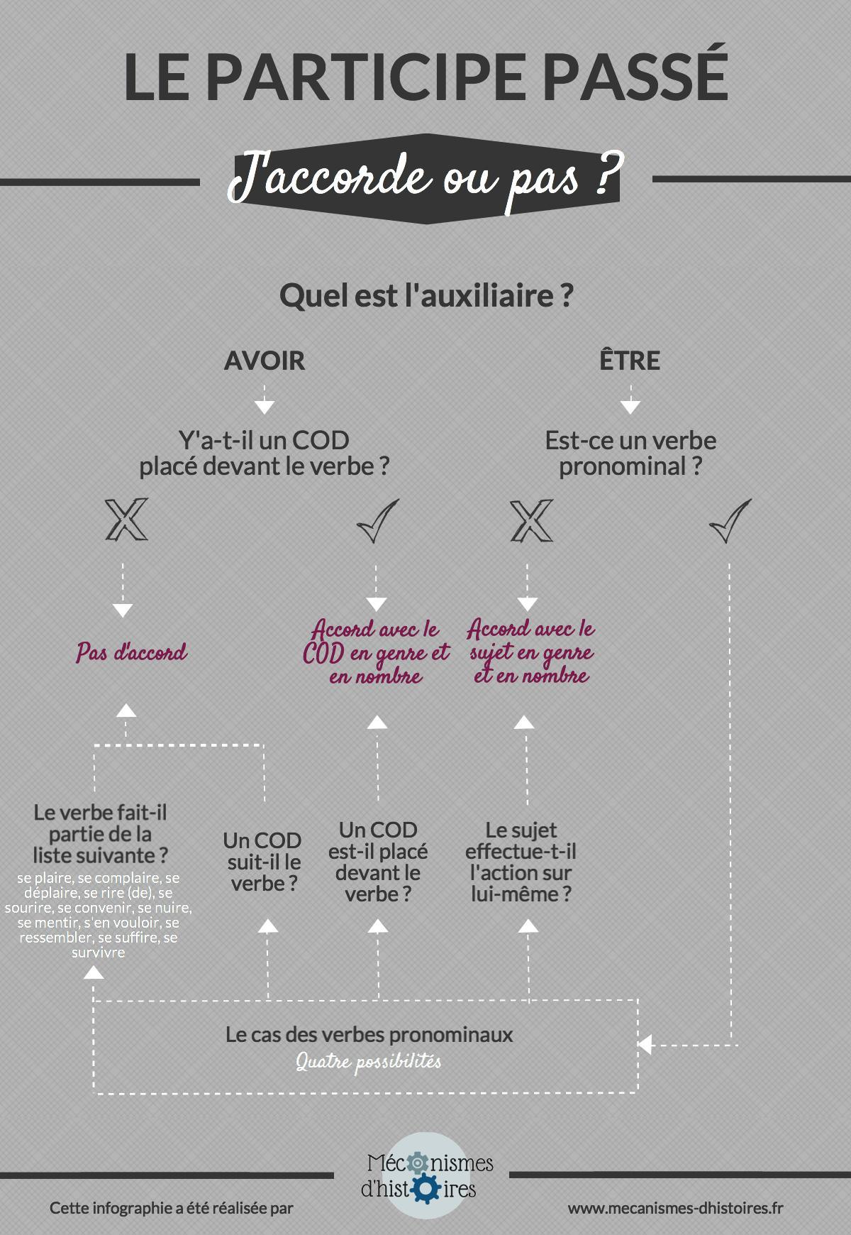 L Accord Du Participe Passe En Infographie
