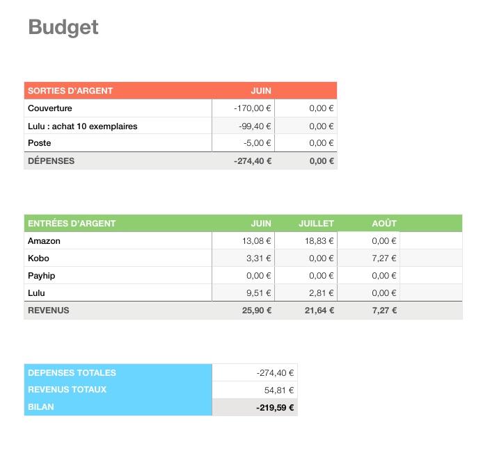 Budget de Pouvoirs